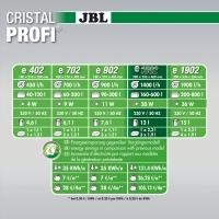 JBL CristalProfi e1502 greenline